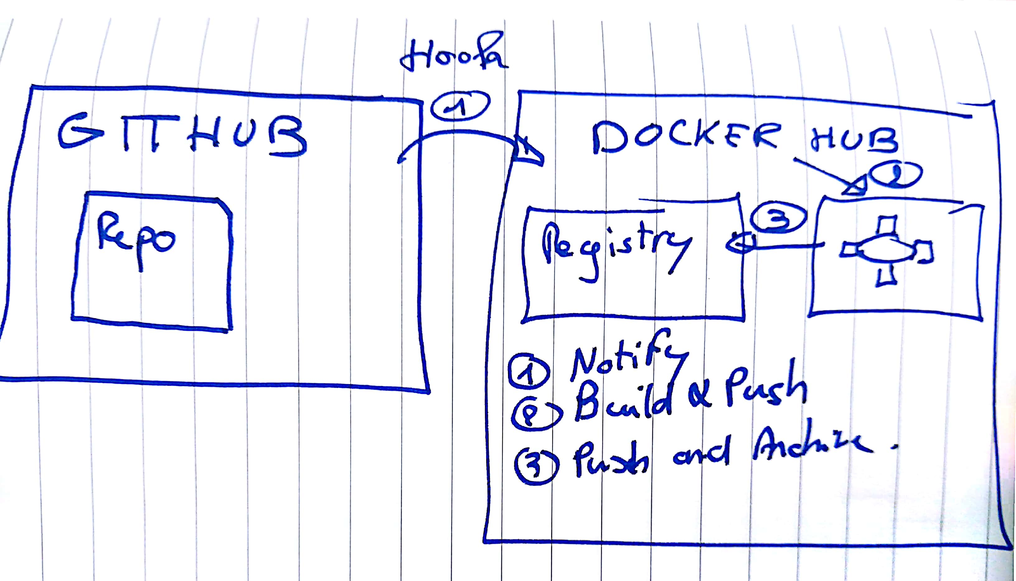 Docker Hub & Builds draw