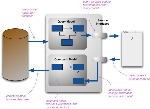 CQRs Architecture by Fowler