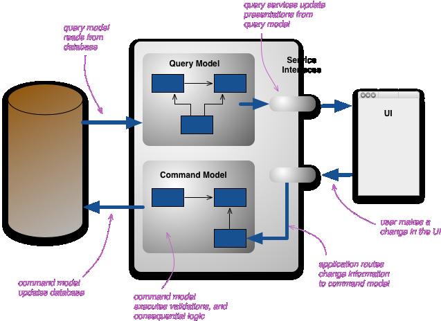 CQRS Architecture