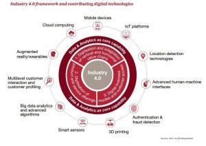 "Industry 4.0 Technologies Digital Transformation"""