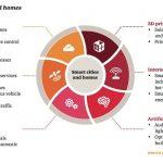 Eleven contributing technologies to Digital Transformation