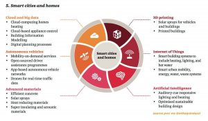 "Disruptive Impact of Digital technologies on Professional Technologies, by Segment"""