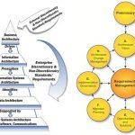 Togaf and Enterprise architecture interesting links 1