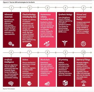 TOP 10 Disruptive technologies