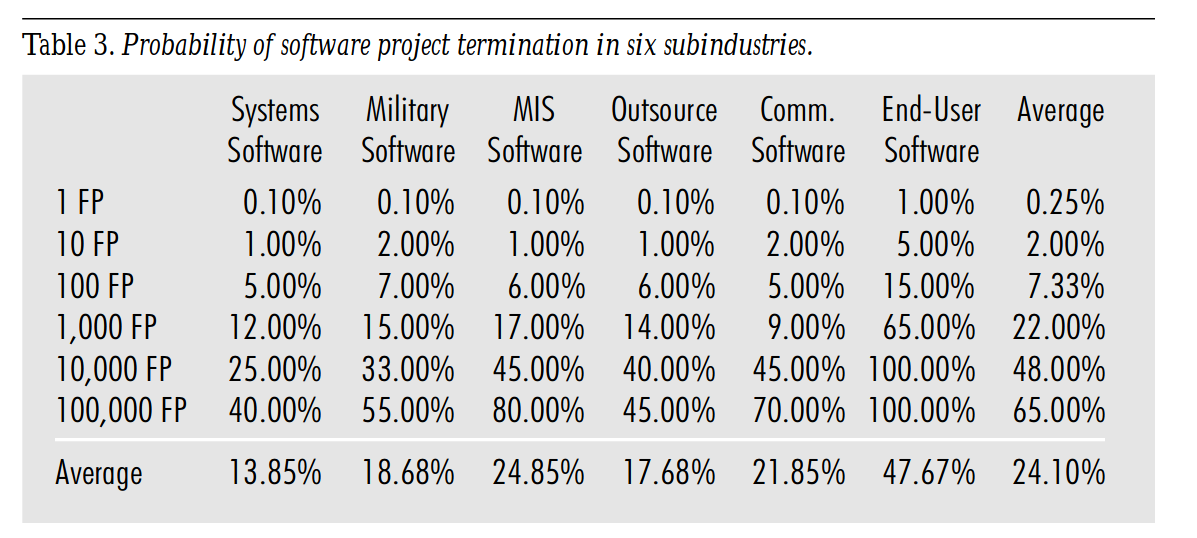 Probability of software project termination in six subindustries