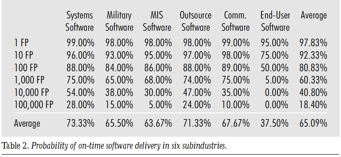 Probablity of On-time Software Delivery