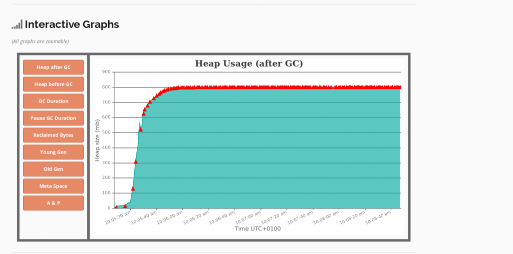GC Log Analyzer : Heap usage
