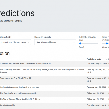 Viral document prediction using Java machine learning
