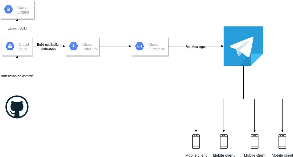 Google Cloud Telegram implementation diagram