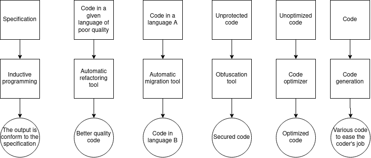 State of the art : code generation