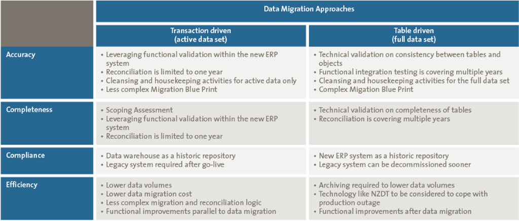 ERP Data migration approach